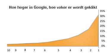 hoger in Google voor meer kliks