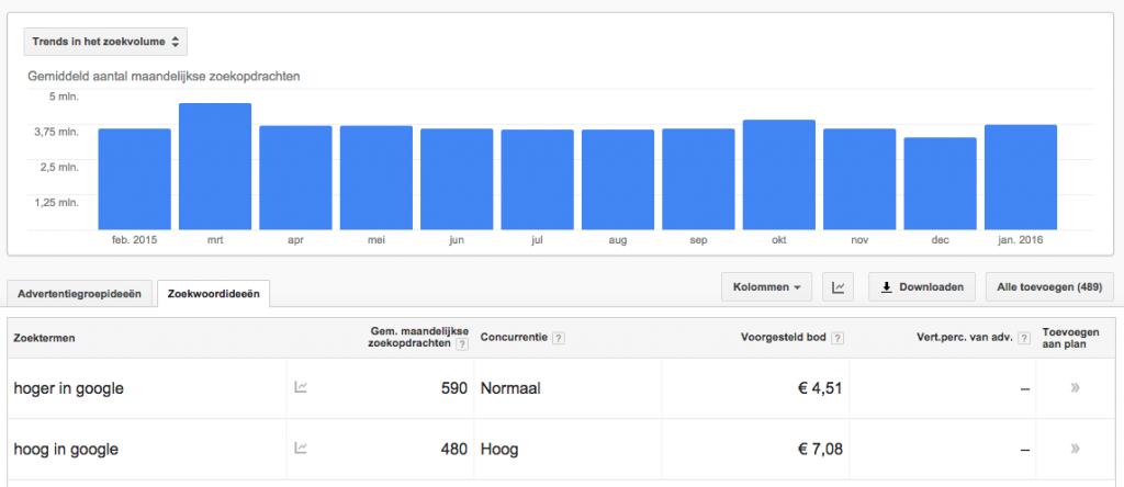 handige zoekwoordplanner van Google